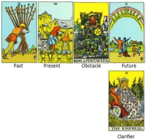 """Cards drawn to answer the question """"Where should I go from here?"""""""